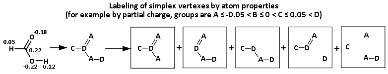 Simplex labeling example